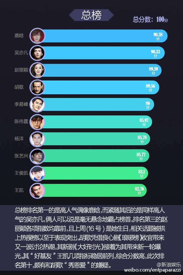 Rời EXO, Luhan và Ngô Diệc Phàm vẫn thành nghệ sĩ có sức ảnh hưởng lớn