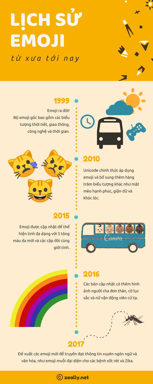Emoji đã trở thành ngôn ngữ toàn cầu như thế nào?