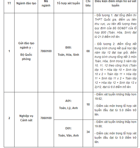 Học viện Cảnh sát, Học viện An ninh xét tuyển bổ sung năm 2019