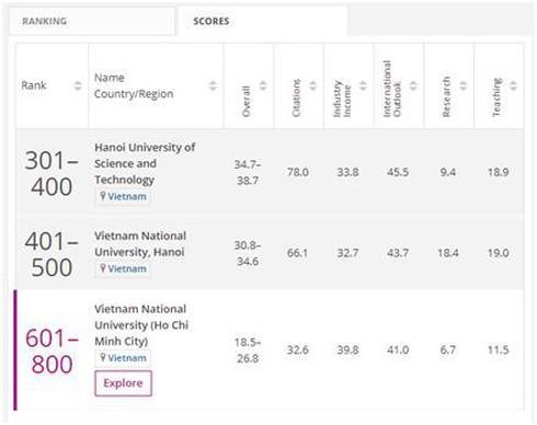 Đại học quốc gia Hà Nội lọt nhóm 401-500 thế giới lĩnh vực Kỹ thuật và Công nghệ