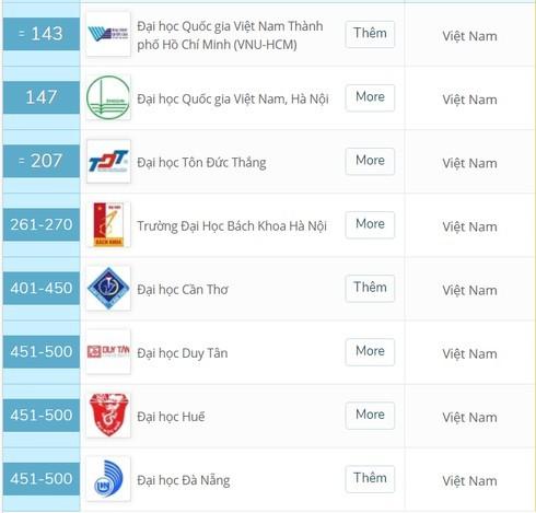 Đại học Việt Nam lọt top 500 ĐH hàng đầu châu Á