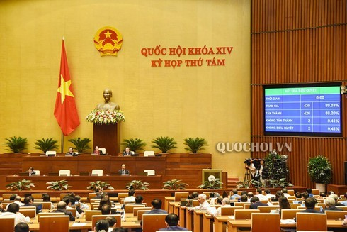 Quốc hội biểu quyết tán thành chỉ tiêu GDP năm 2020 tăng khoảng 6,8%