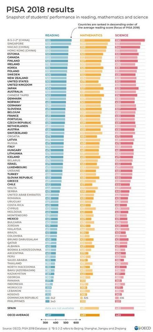 Lý do Việt Nam lại không có tên trong bảng xếp hạng giáo dục toàn cầu